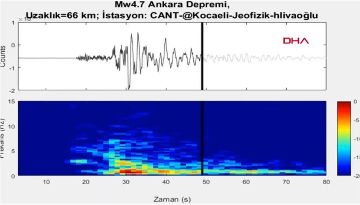 Ankara'da meydana gelen 4.5'lik depremin yeraltındaki ürperten sesi