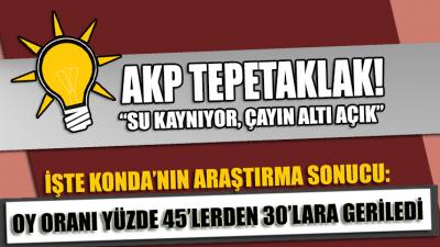 KONDA'nın araştırmasından çarpıcı sonuç: AKP'nin oy oranı yüzde 30'lara düştü