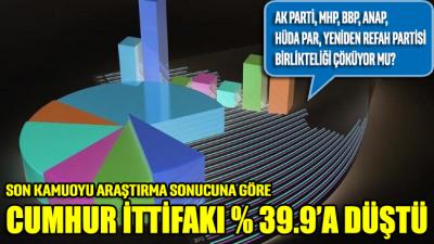 MAK anketi: Cumhur İttifakı'nın oyu yüzde 40'ın altına düştü, iki parti baraj altında kalıyor