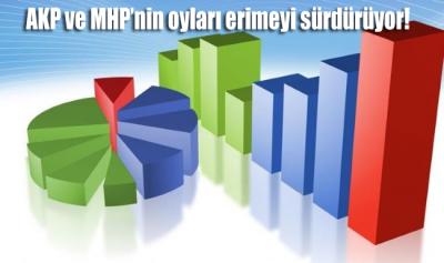 MetroPoll güncel anketini açıkladı: AKP ve MHP'de oylar erimeye devam ediyor